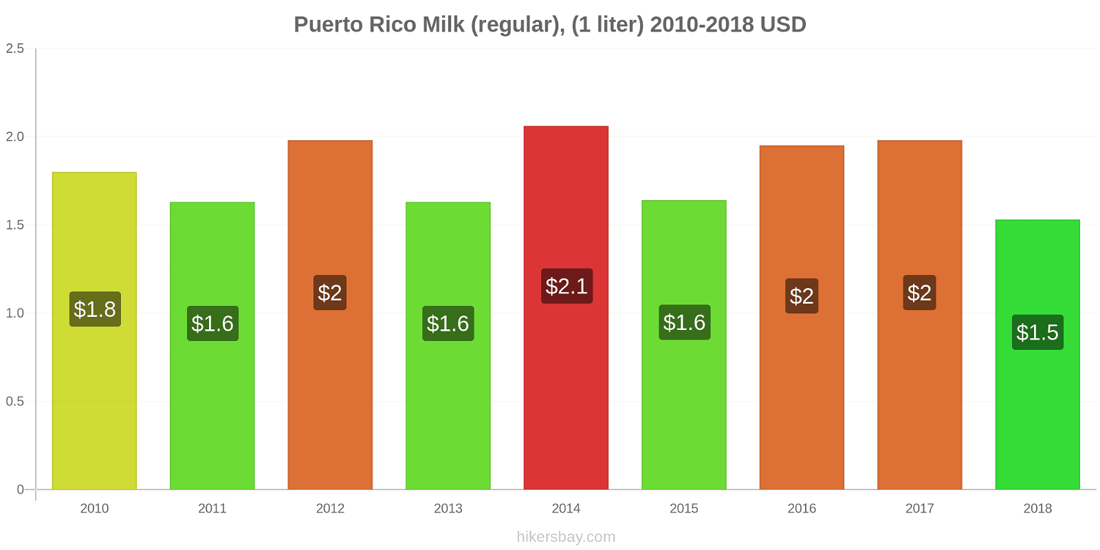 Puerto Rico price changes Milk (regular), (1 liter) hikersbay.com