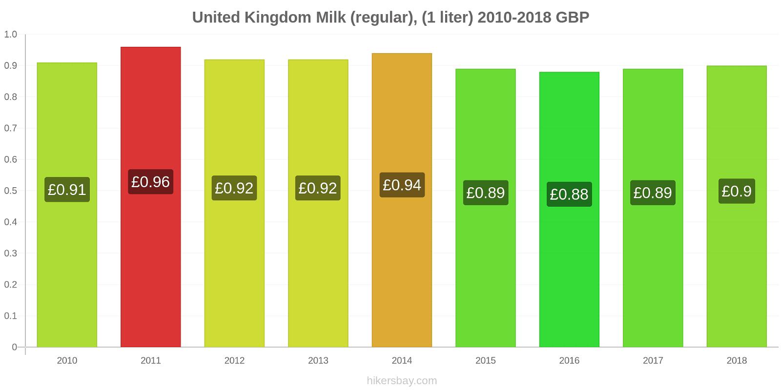 United Kingdom price changes Milk (regular), (1 liter) hikersbay.com