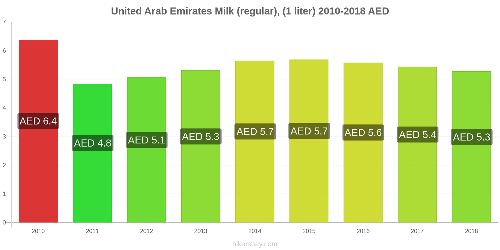 United Arab Emirates price changes Milk (regular), (1 liter) hikersbay.com