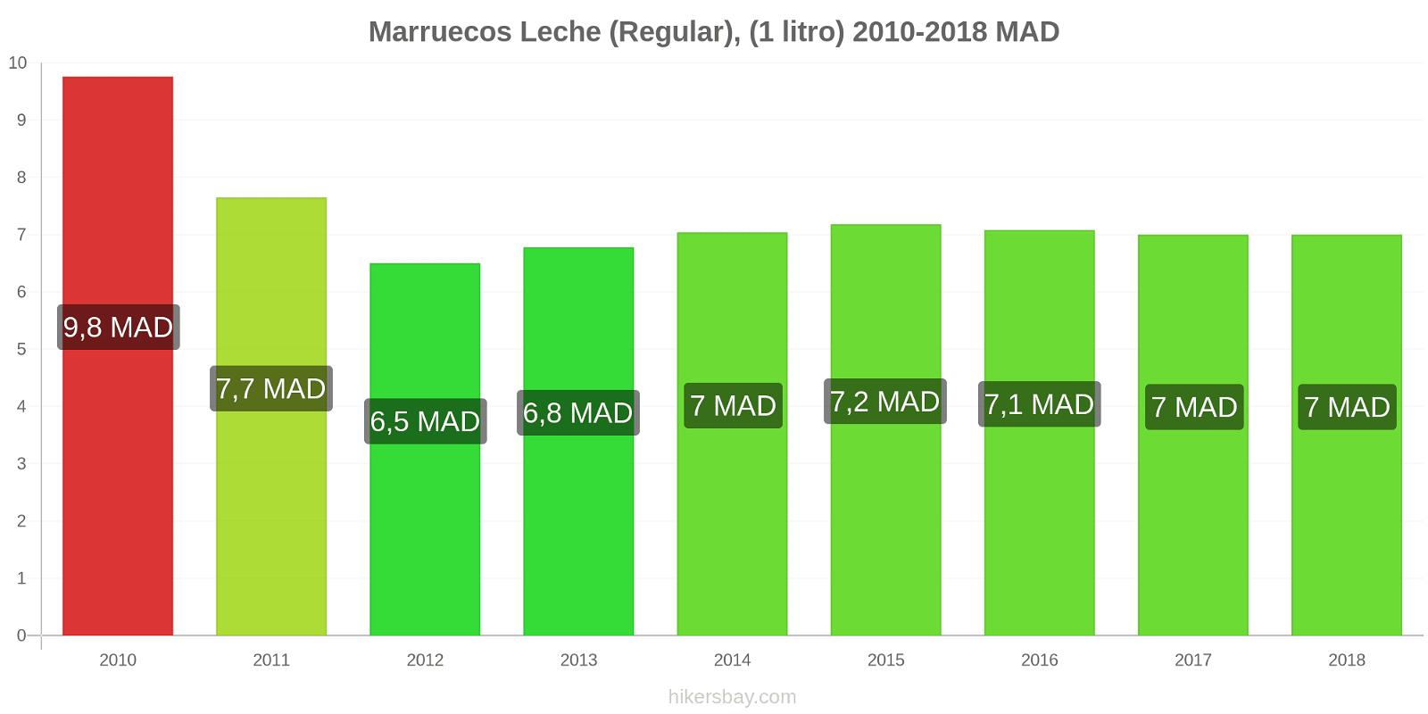 Marruecos cambios de precios Leche (Regular), (1 litro) hikersbay.com