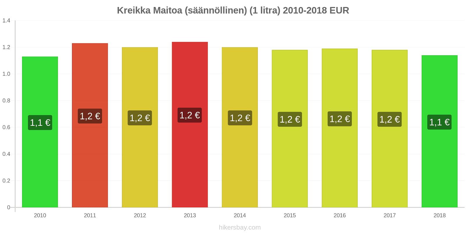 Kreikka hintojen muutokset Maitoa (säännöllinen) (1 litra) hikersbay.com