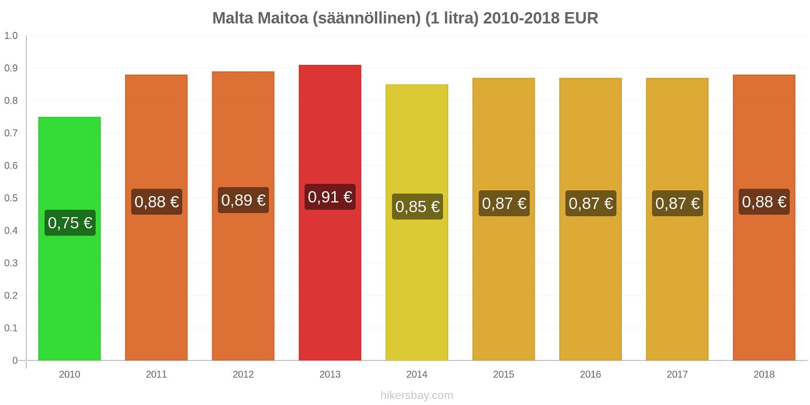 Malta hintojen muutokset Maitoa (säännöllinen) (1 litra) hikersbay.com