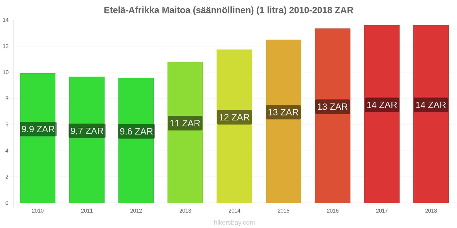 Etelä-Afrikka hintojen muutokset Maitoa (säännöllinen) (1 litra) hikersbay.com