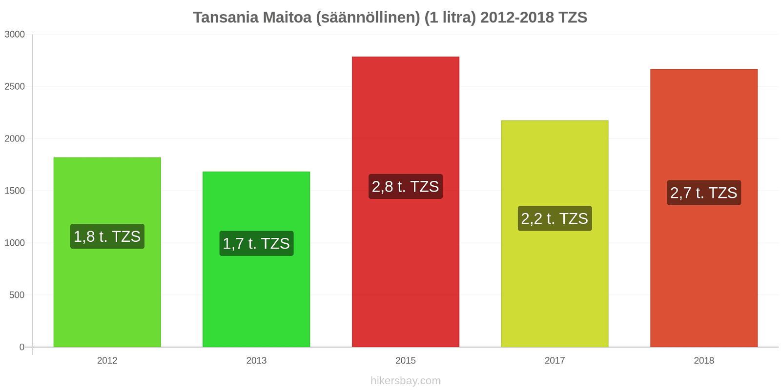 Tansania hintojen muutokset Maitoa (säännöllinen) (1 litra) hikersbay.com