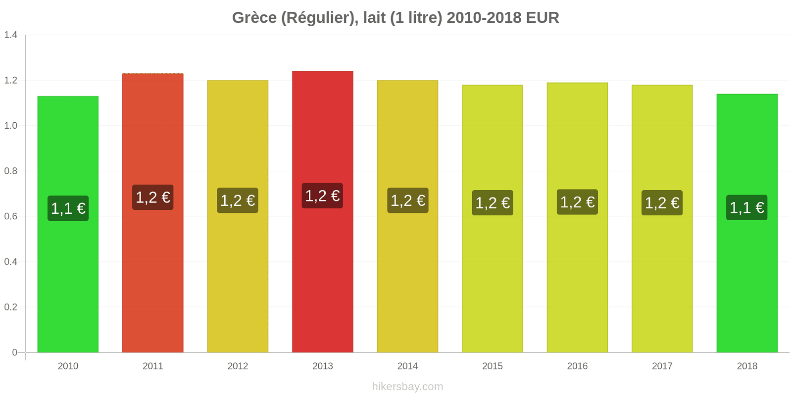 Grèce changements de prix (Régulier), lait (1 litre) hikersbay.com