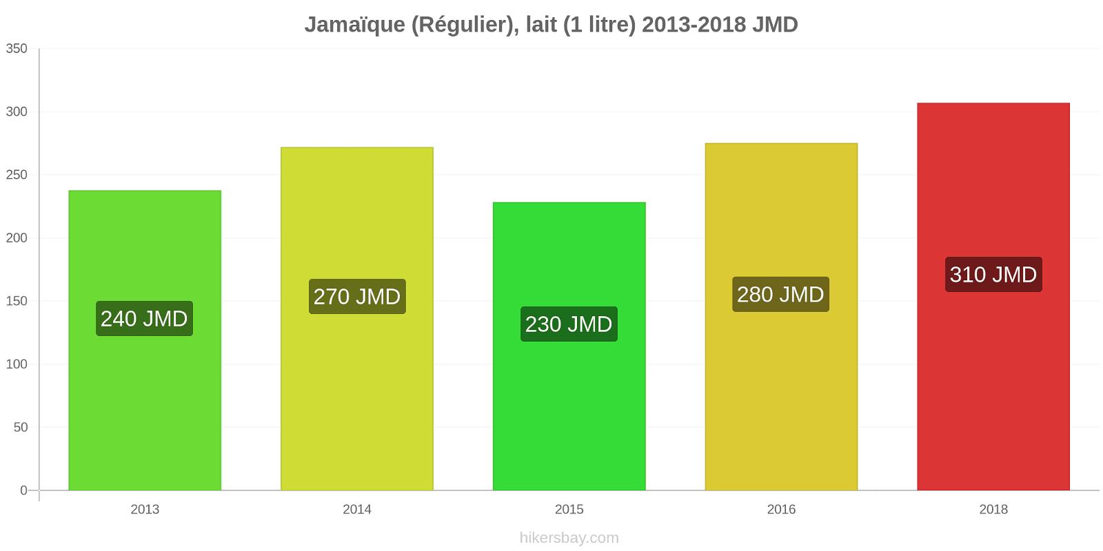 Jamaïque changements de prix (Régulier), lait (1 litre) hikersbay.com