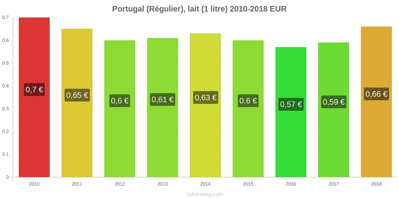 Portugal changements de prix (Régulier), lait (1 litre) hikersbay.com