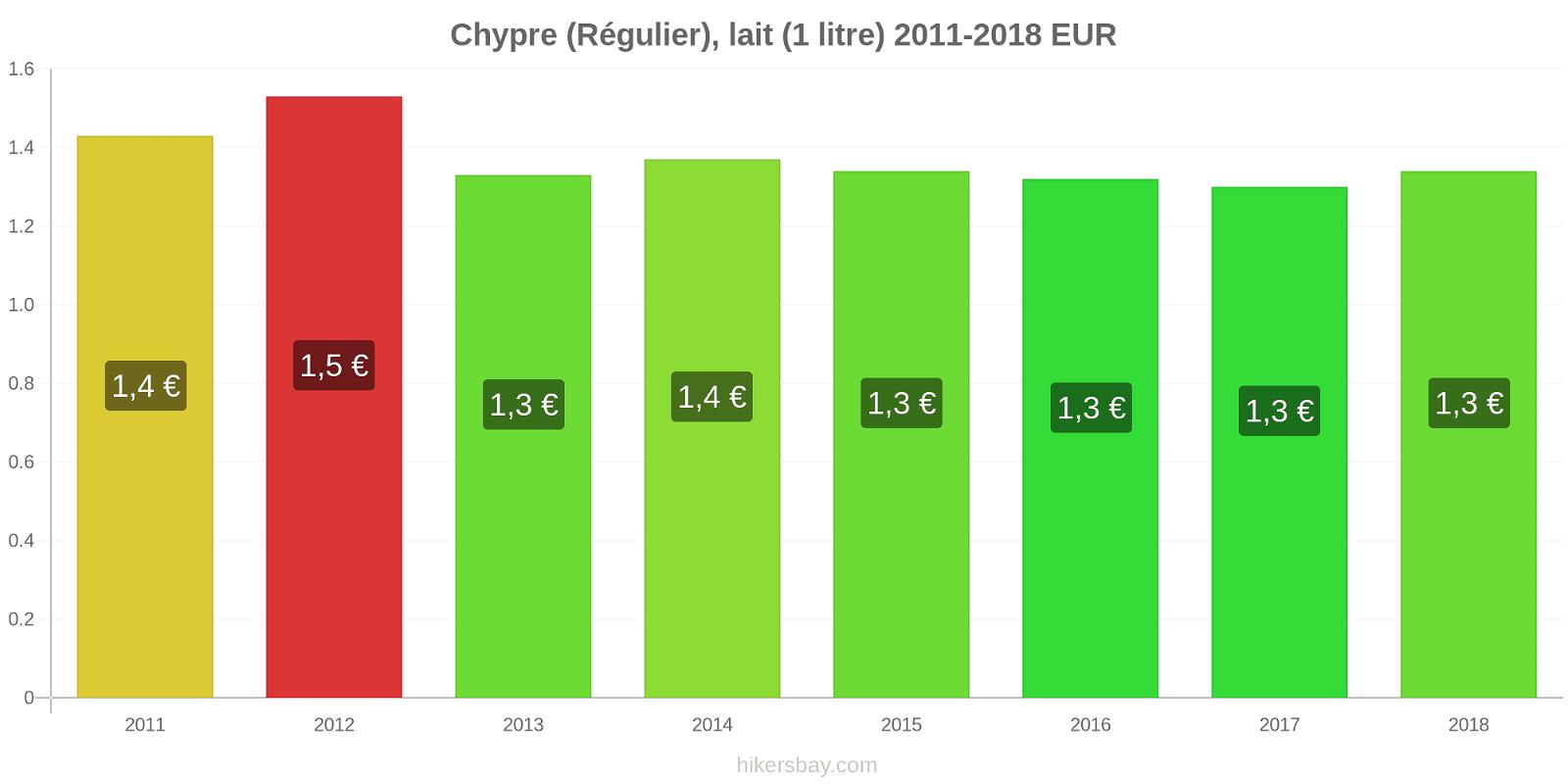 Chypre changements de prix (Régulier), lait (1 litre) hikersbay.com