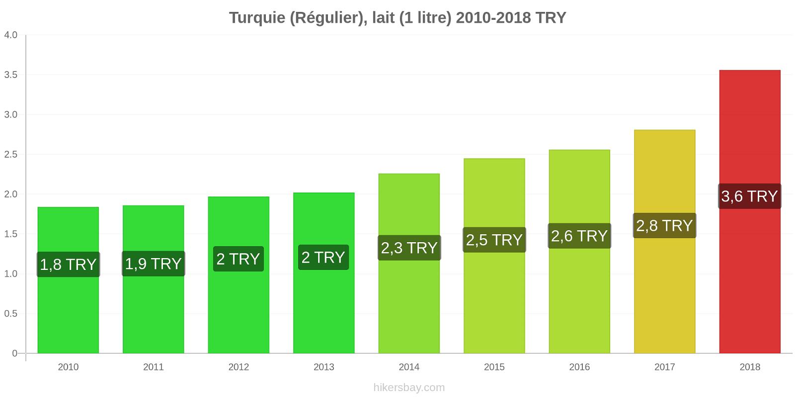 Turquie changements de prix (Régulier), lait (1 litre) hikersbay.com