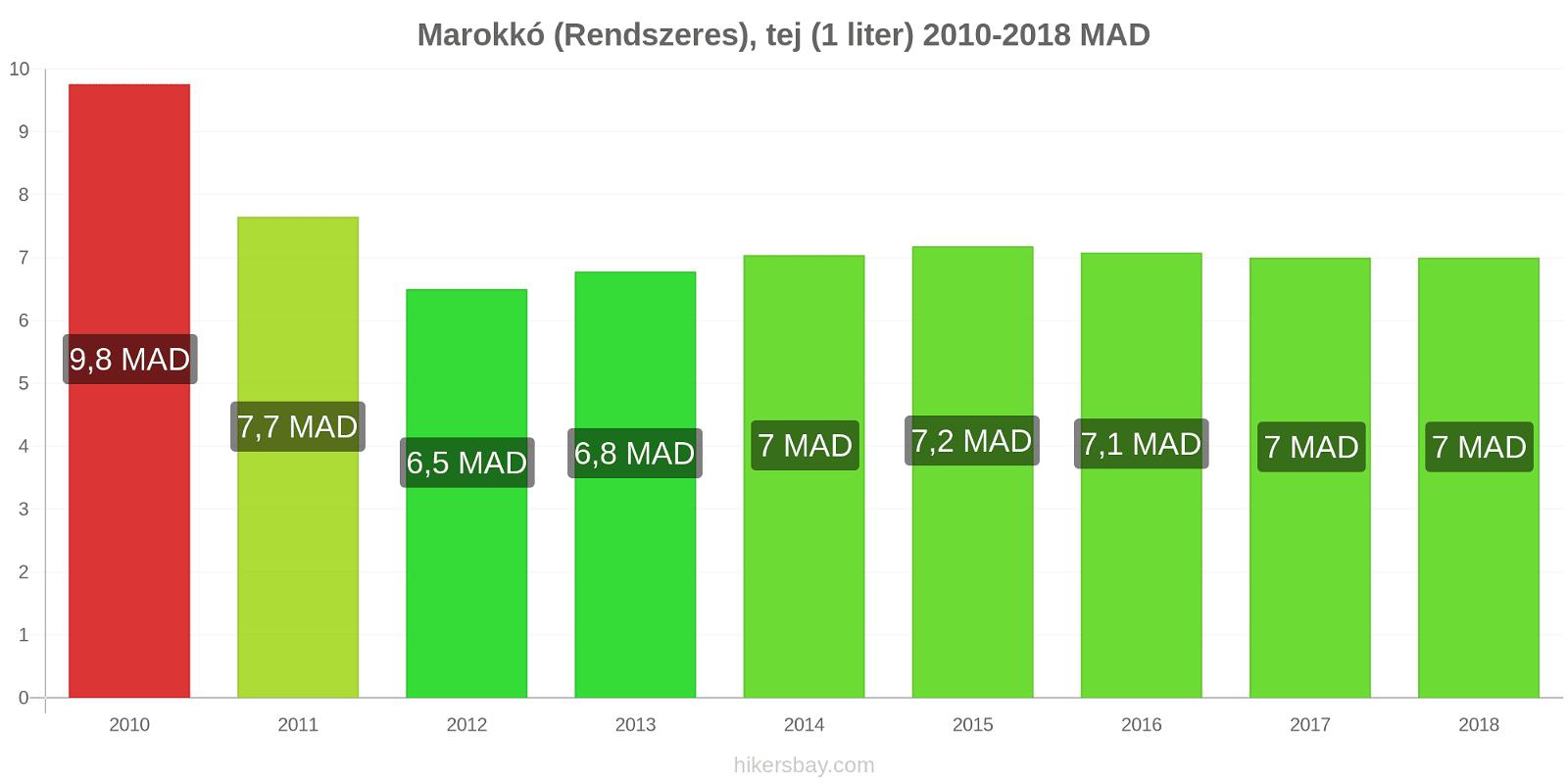 Marokkó árváltozások (Rendszeres), tej (1 liter) hikersbay.com