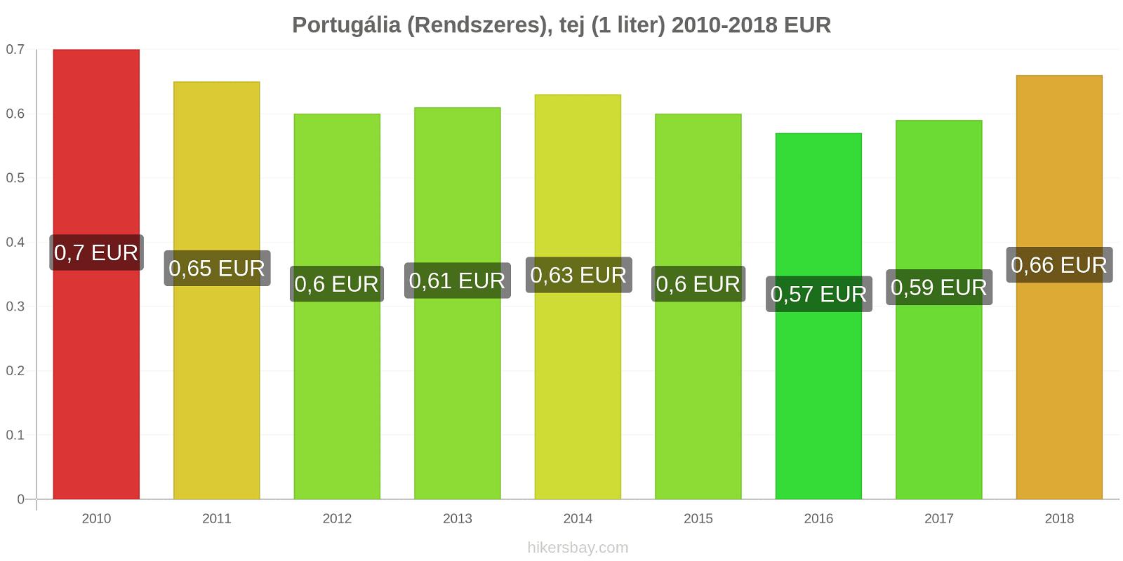 Portugália árváltozások (Rendszeres), tej (1 liter) hikersbay.com