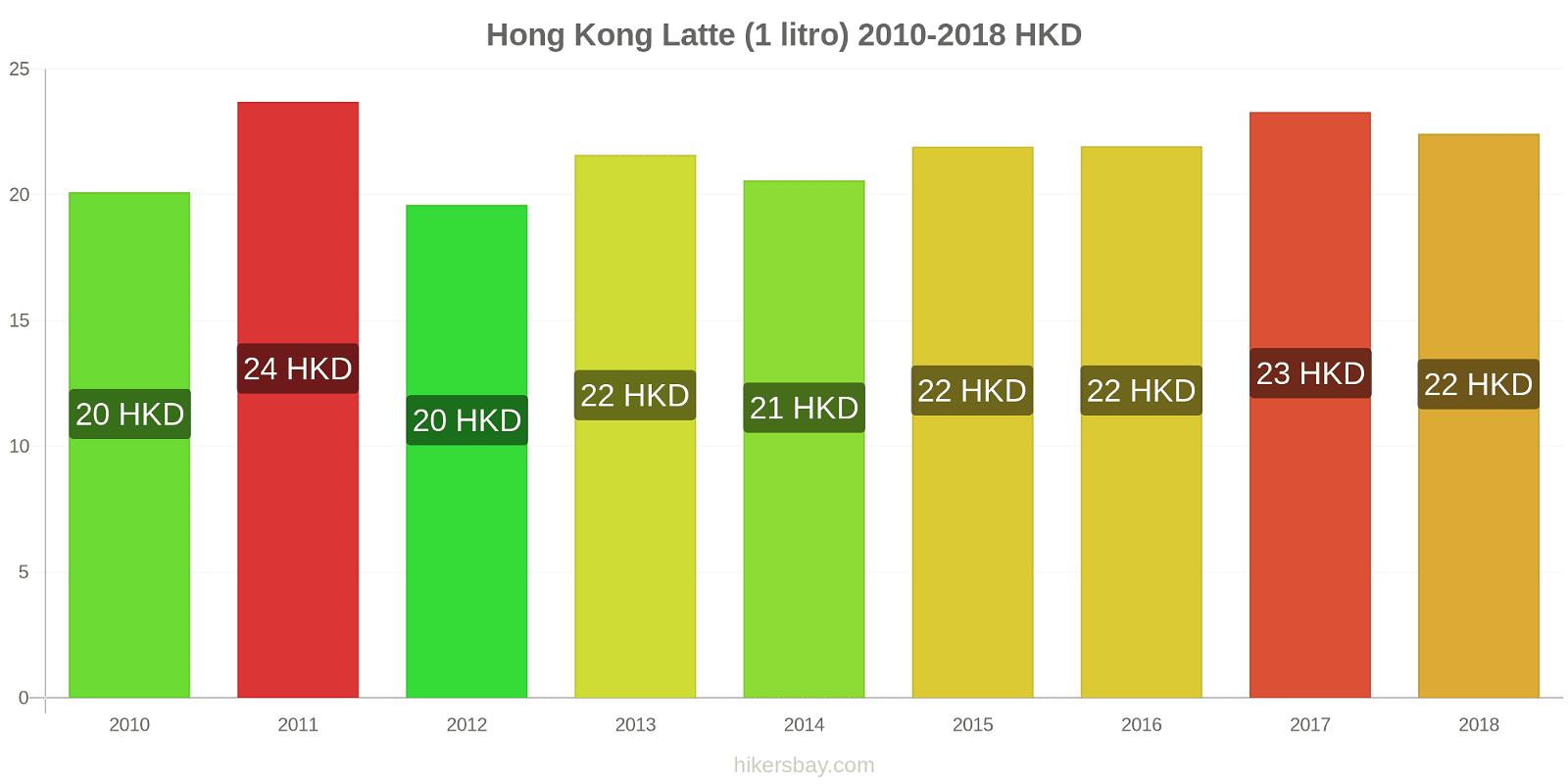 Hong Kong variazioni di prezzo Latte (1 litro) hikersbay.com