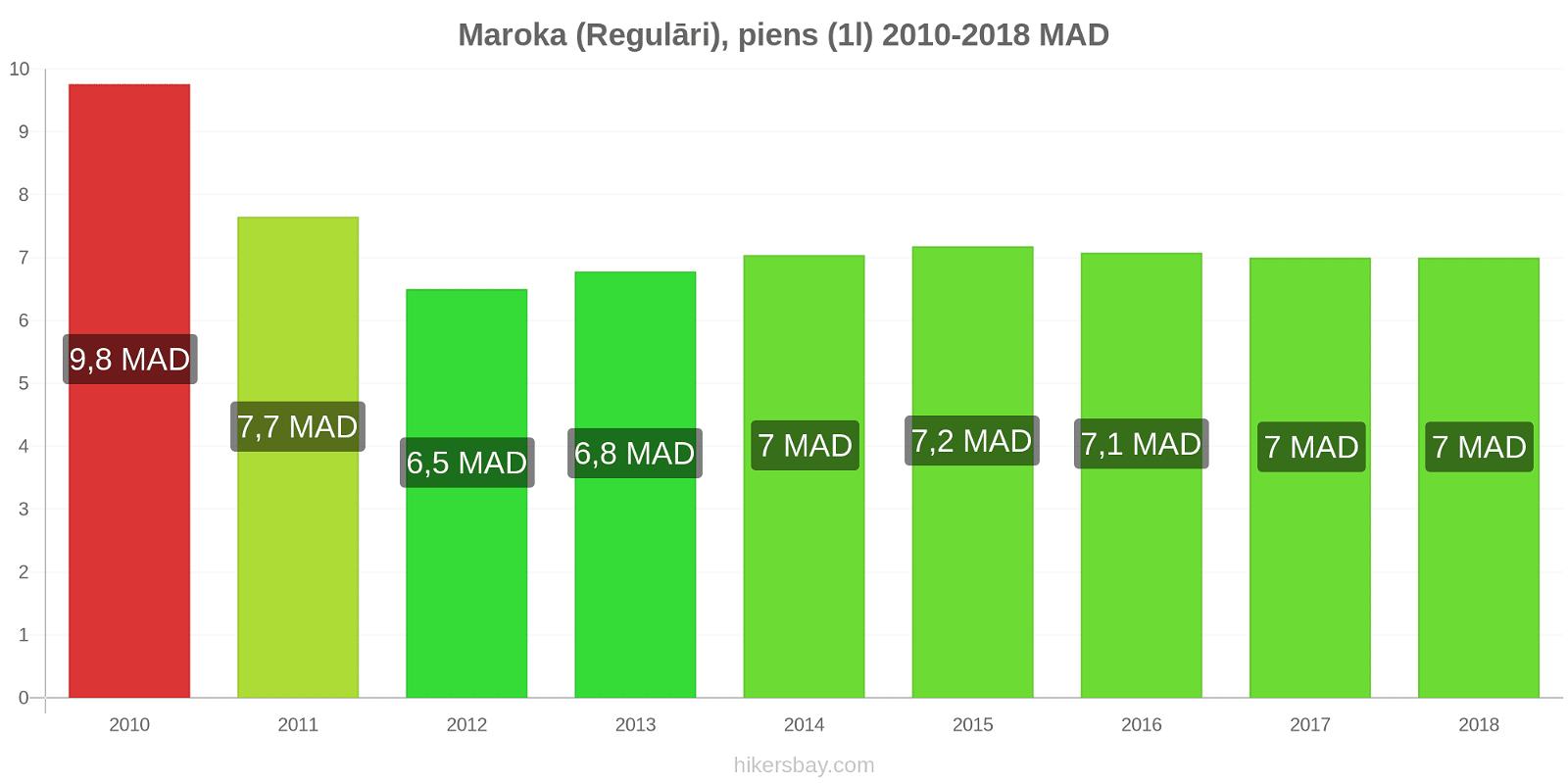 Maroka cenu izmaiņas (Regulāri), piens (1l) hikersbay.com