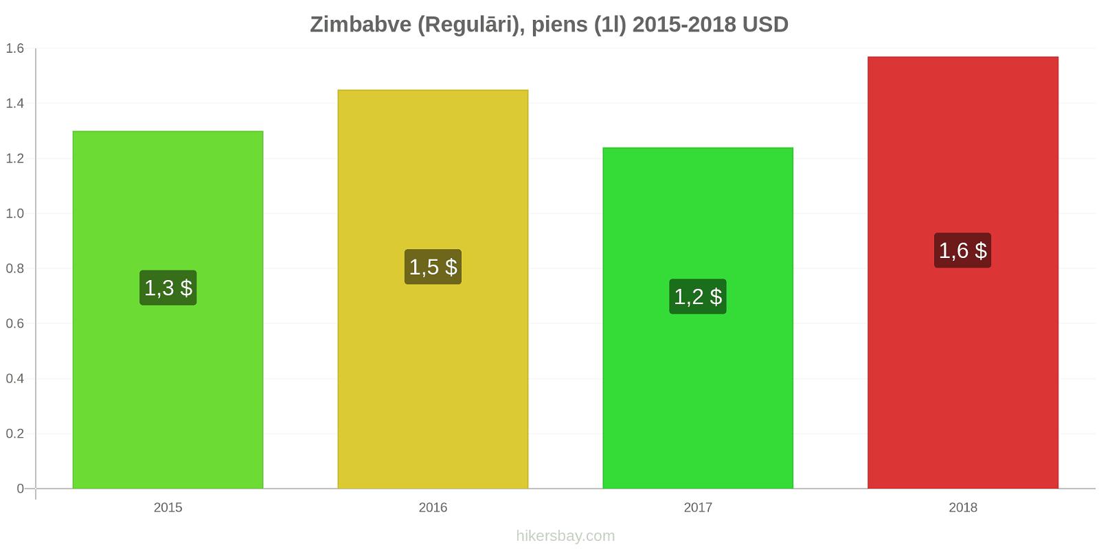 Zimbabve cenu izmaiņas (Regulāri), piens (1l) hikersbay.com