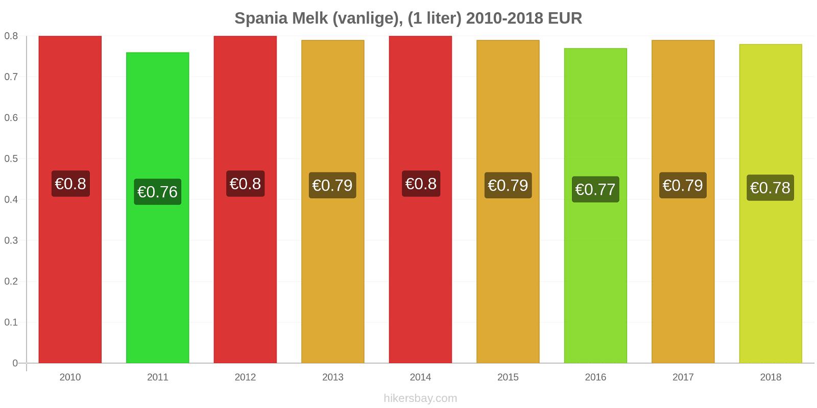 Spania prisendringer Melk (vanlige), (1 liter) hikersbay.com
