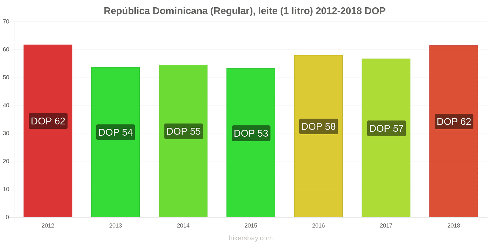 República Dominicana variação de preço (Regular), leite (1 litro) hikersbay.com