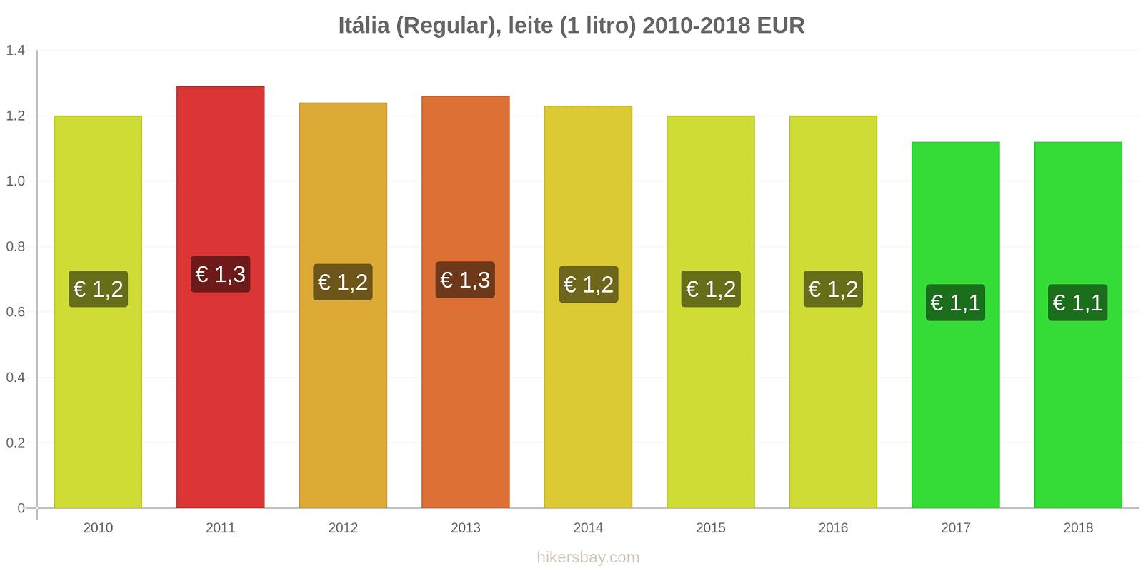 Itália variação de preço (Regular), leite (1 litro) hikersbay.com