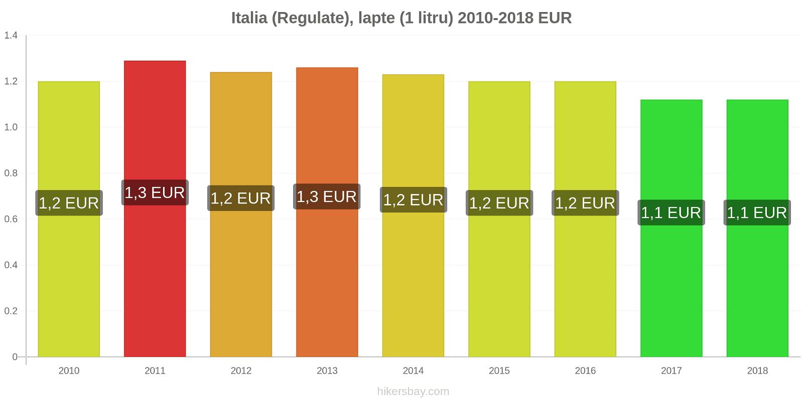 Italia modificări de preț (Regulate), lapte (1 litru) hikersbay.com