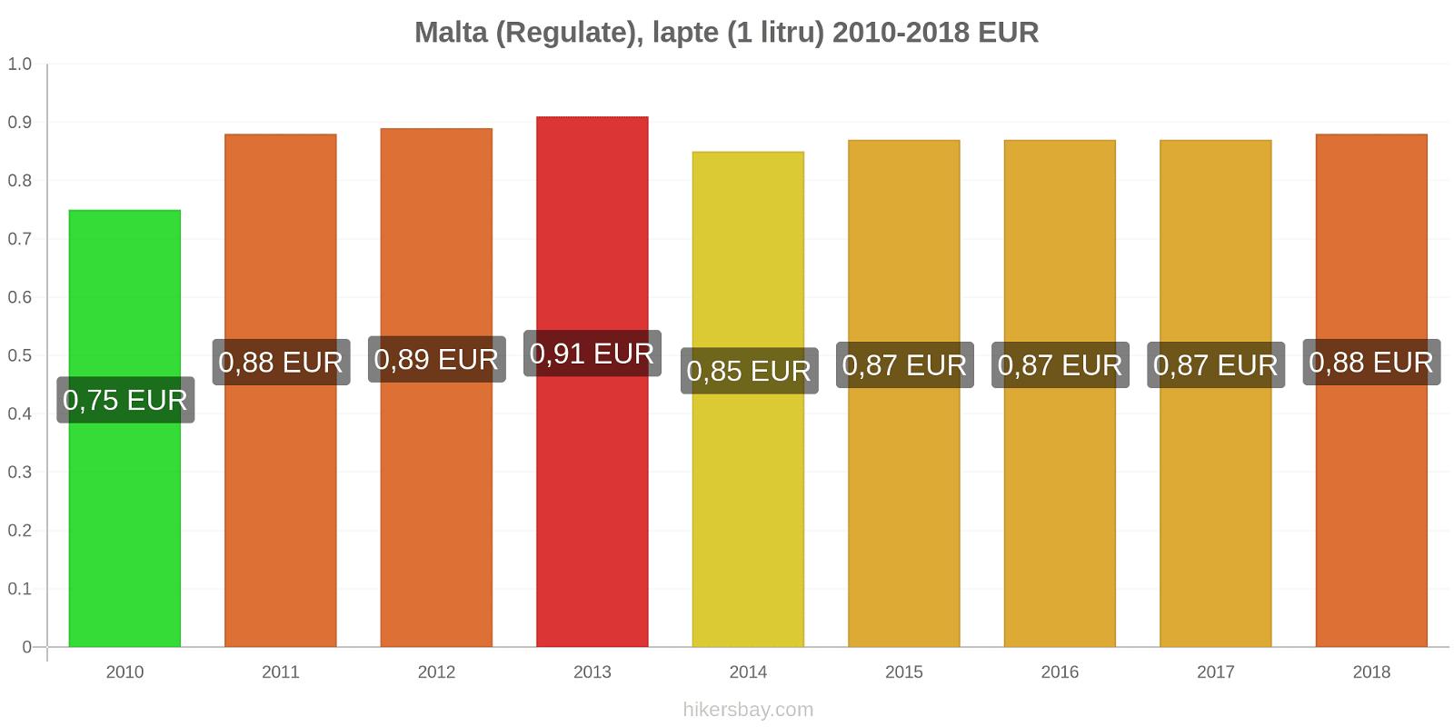 Malta modificări de preț (Regulate), lapte (1 litru) hikersbay.com