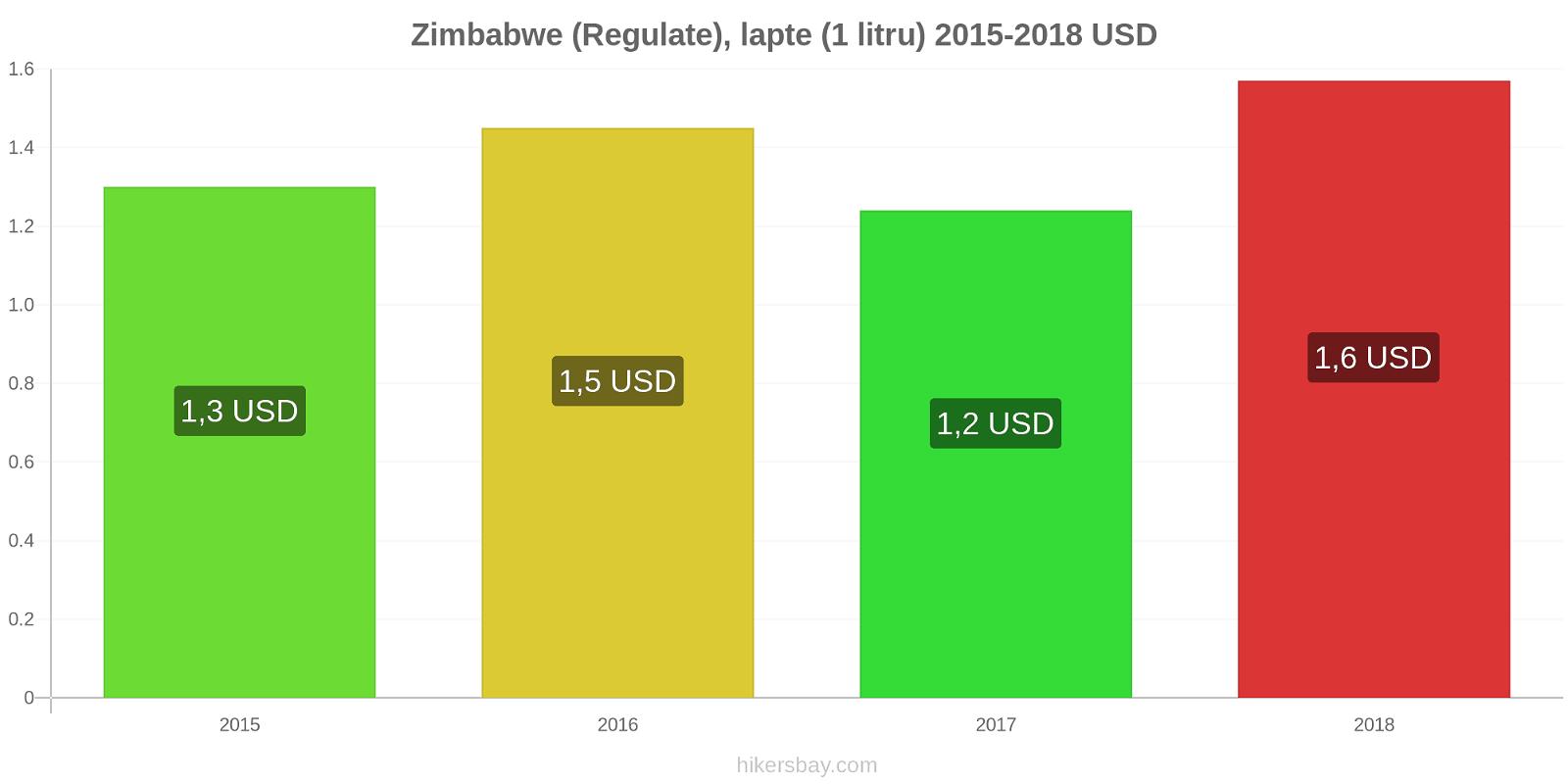 Zimbabwe modificări de preț (Regulate), lapte (1 litru) hikersbay.com
