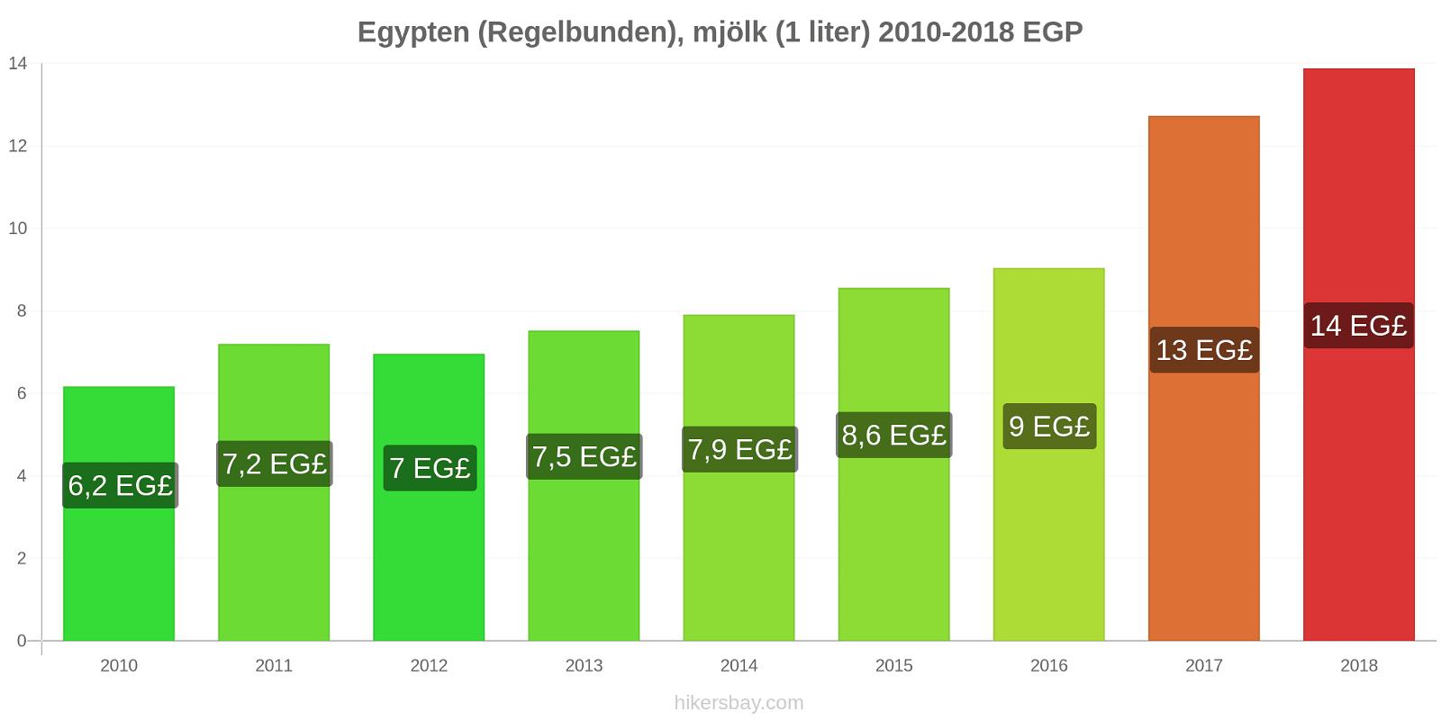 Egypten prisförändringar (Regelbunden), mjölk (1 liter) hikersbay.com