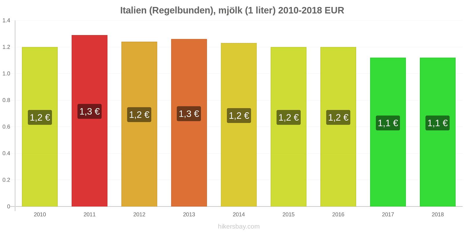 Italien prisförändringar (Regelbunden), mjölk (1 liter) hikersbay.com