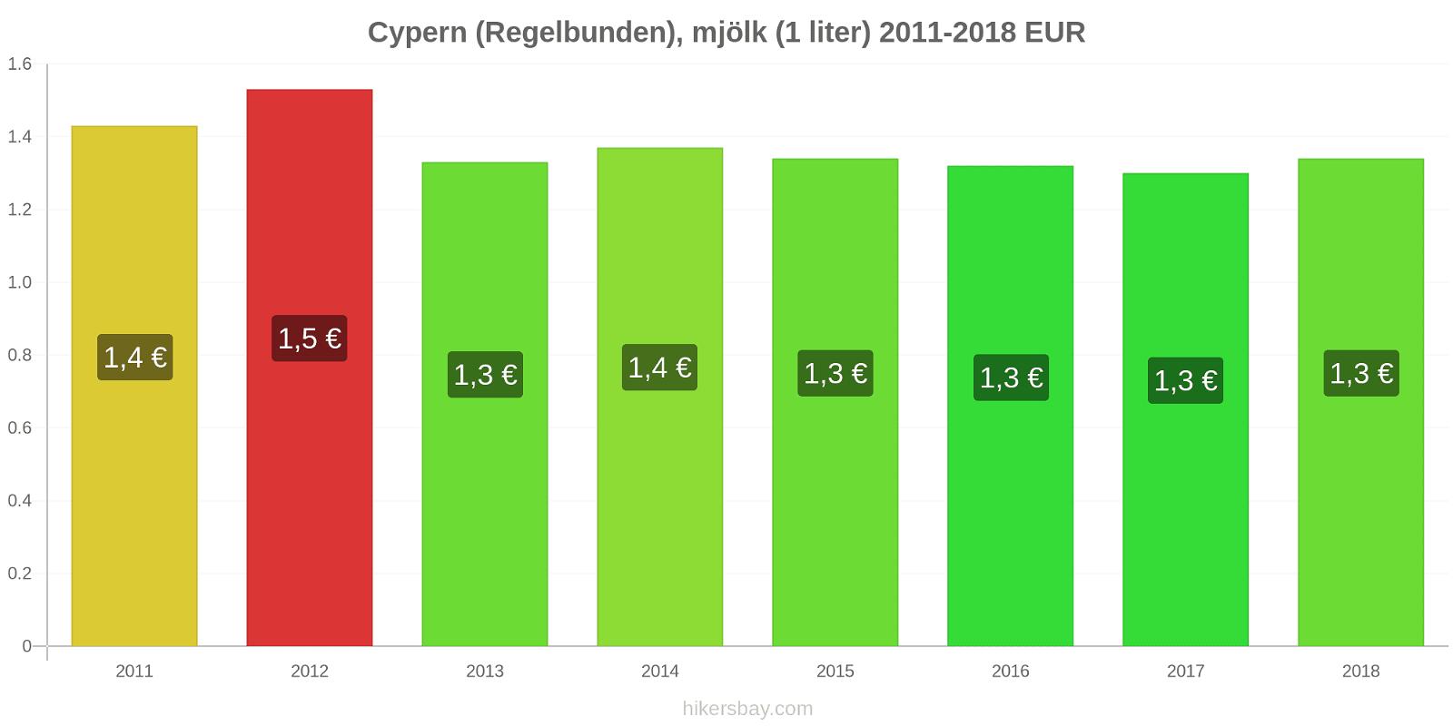 Cypern prisförändringar (Regelbunden), mjölk (1 liter) hikersbay.com