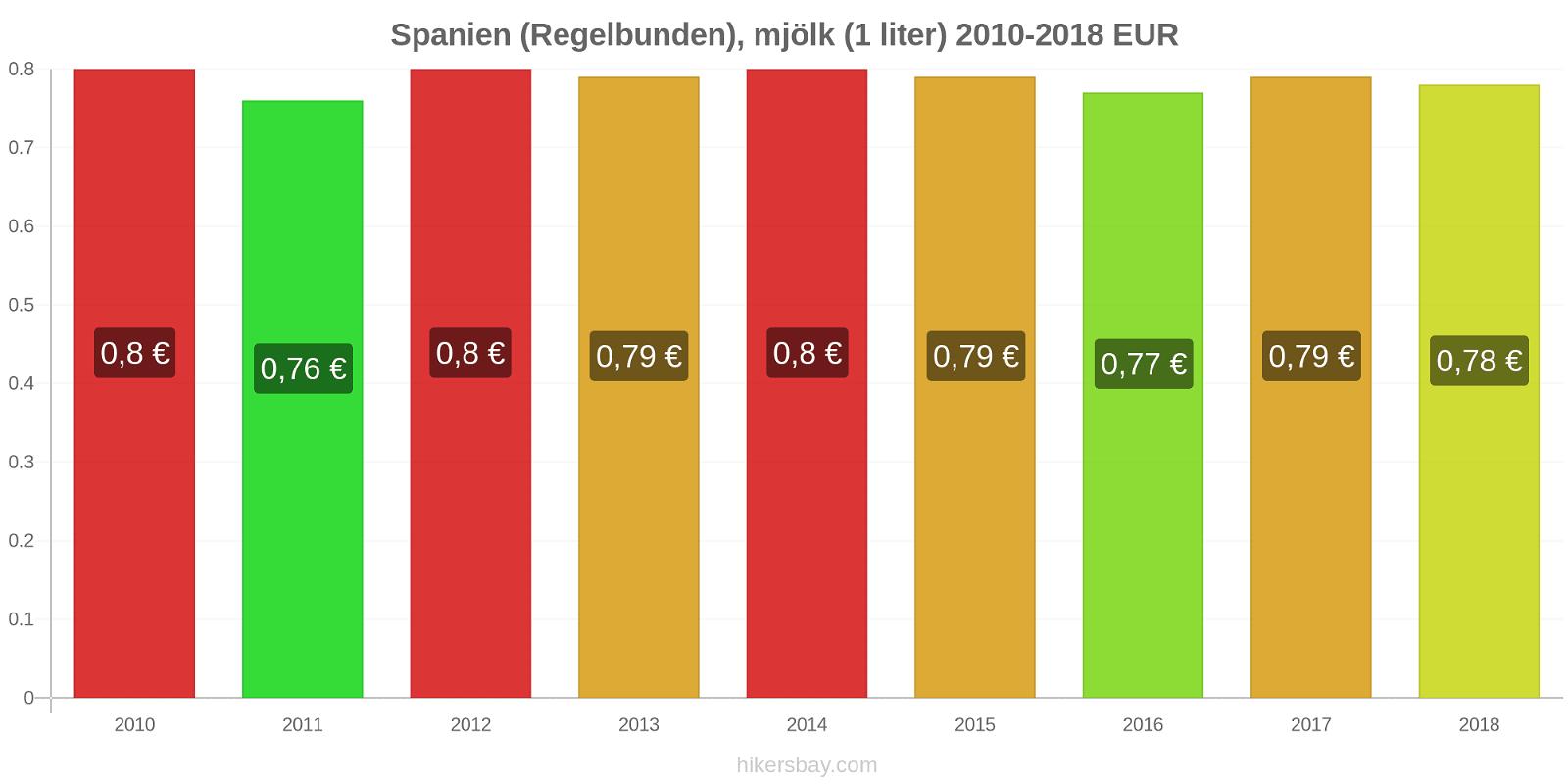 Spanien prisförändringar (Regelbunden), mjölk (1 liter) hikersbay.com