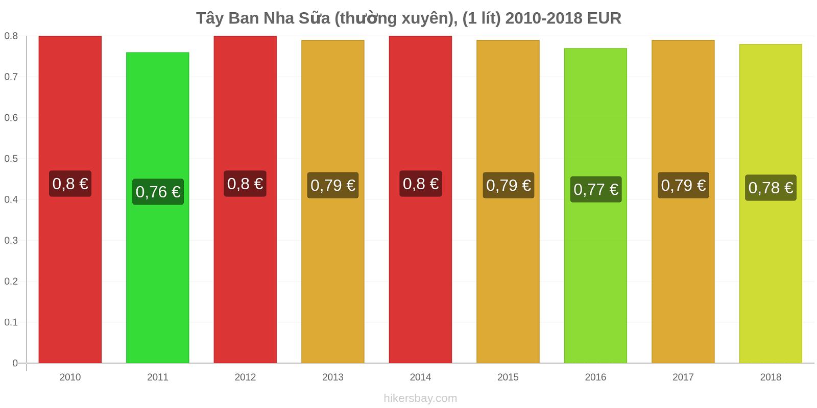 Tây Ban Nha thay đổi giá Sữa (thường xuyên), (1 lít) hikersbay.com
