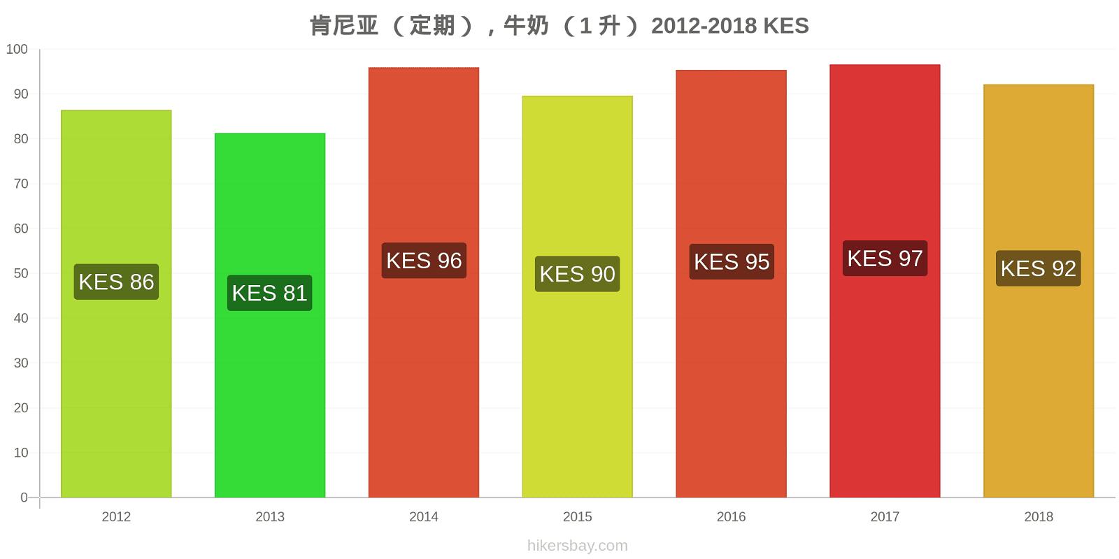 肯尼亚 价格变化 (定期),牛奶 (1 升) hikersbay.com