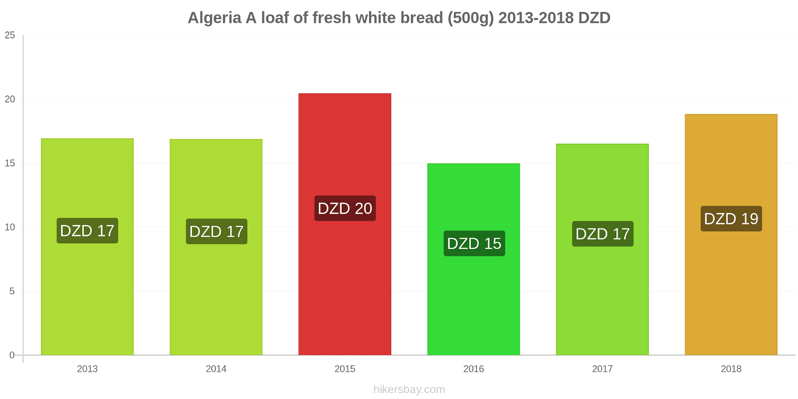 Algeria price changes A loaf of fresh white bread (500g) hikersbay.com