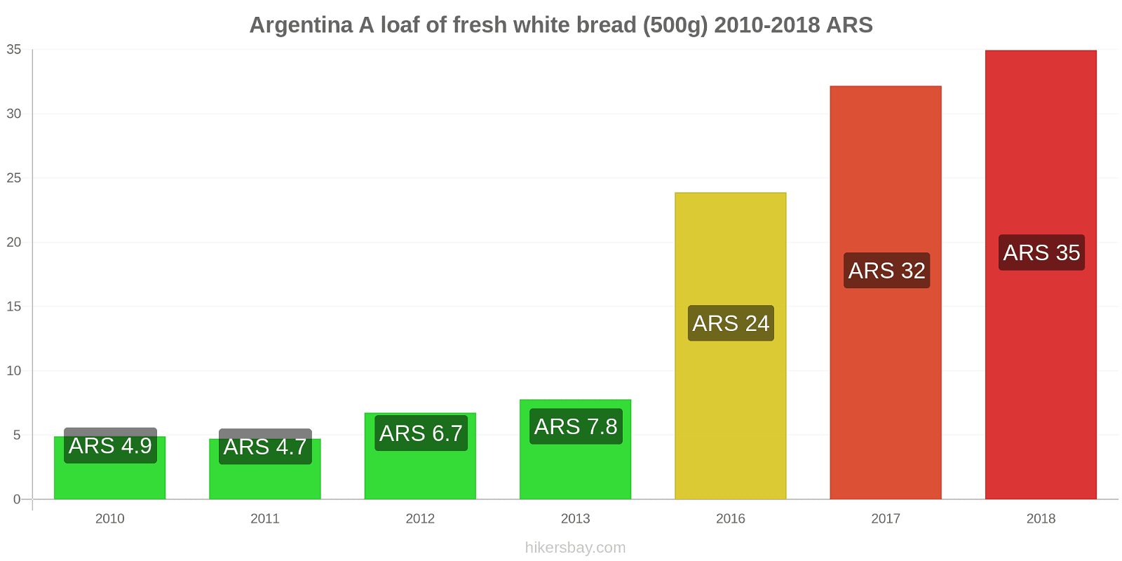 Argentina price changes A loaf of fresh white bread (500g) hikersbay.com