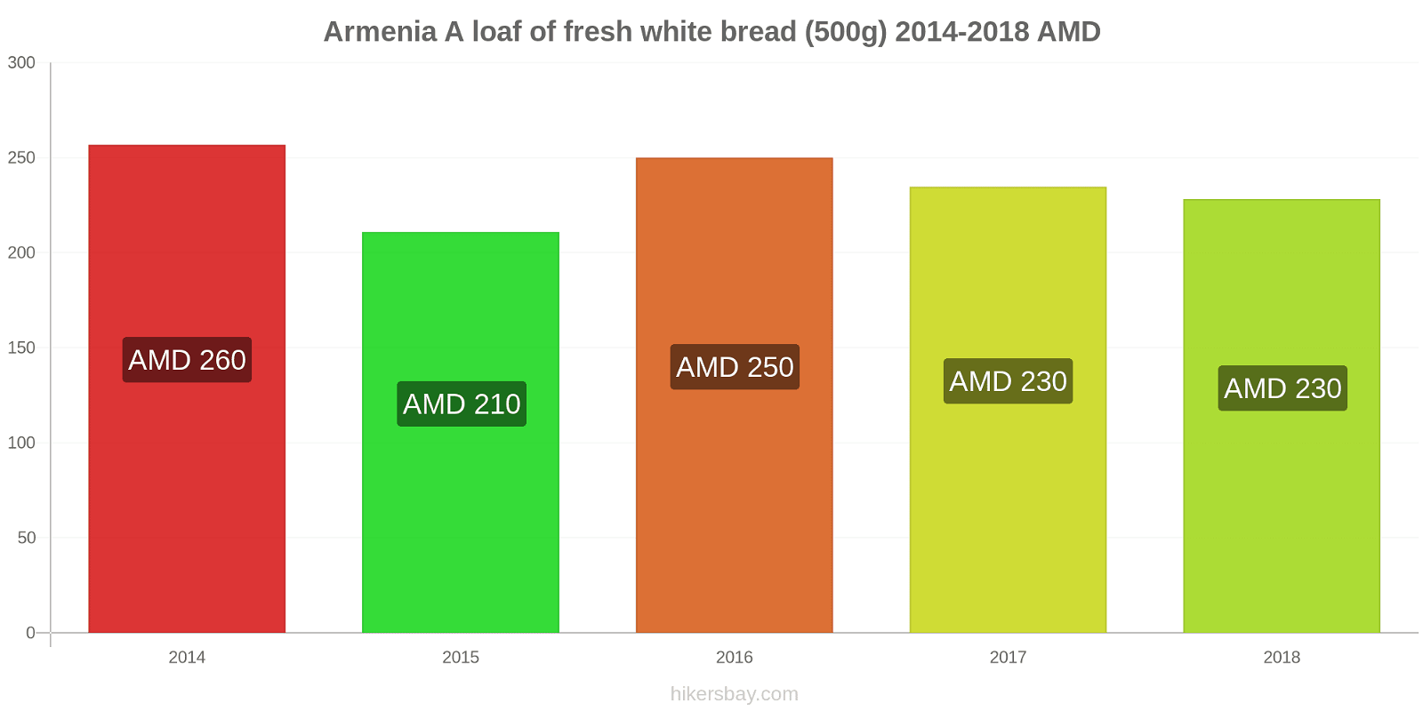 Armenia price changes A loaf of fresh white bread (500g) hikersbay.com