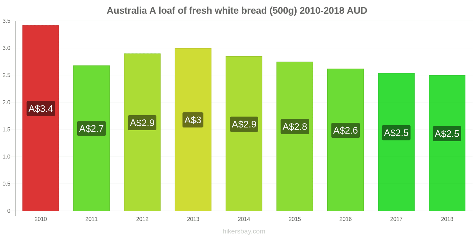 Australia price changes A loaf of fresh white bread (500g) hikersbay.com