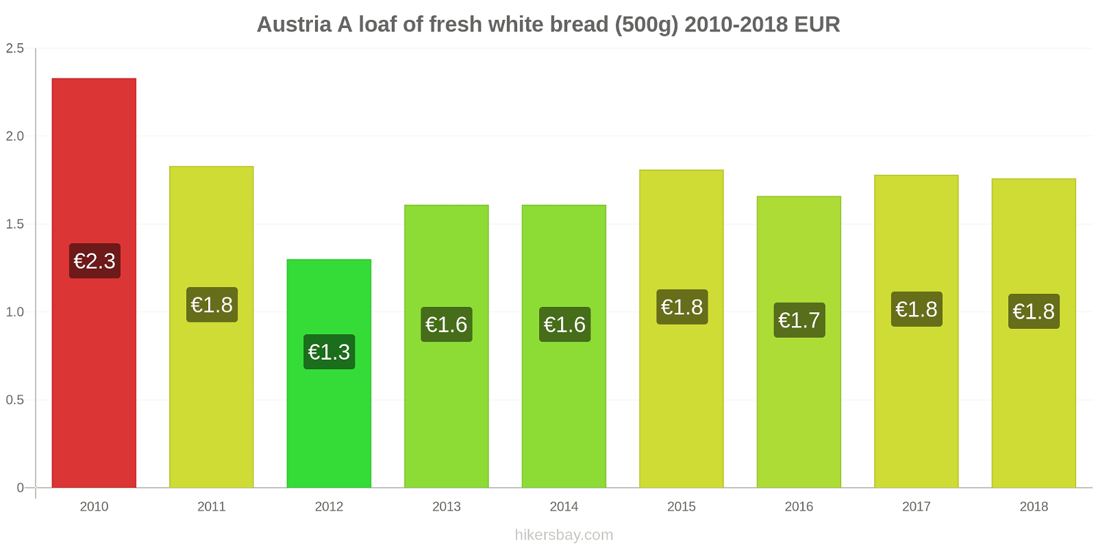 Austria price changes A loaf of fresh white bread (500g) hikersbay.com