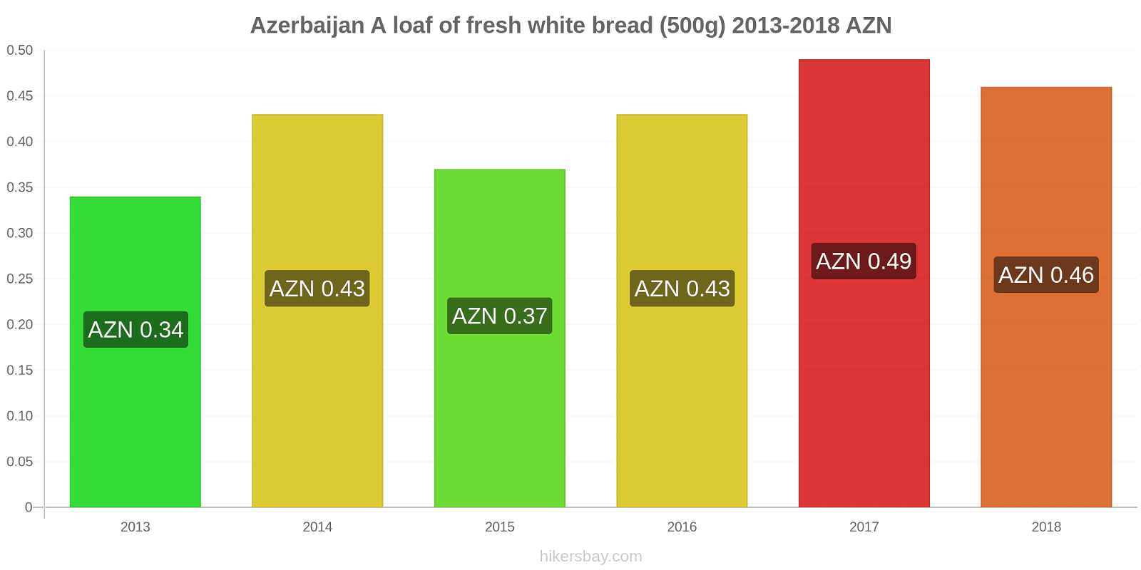 Azerbaijan price changes A loaf of fresh white bread (500g) hikersbay.com