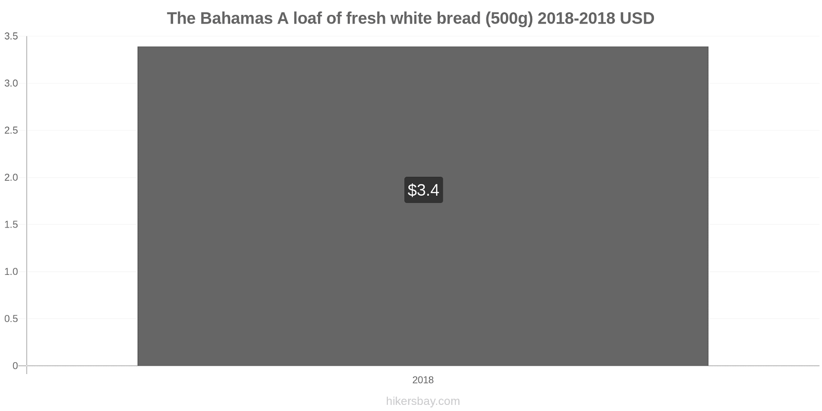 The Bahamas price changes A loaf of fresh white bread (500g) hikersbay.com
