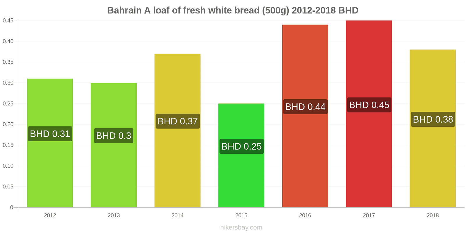 Bahrain price changes A loaf of fresh white bread (500g) hikersbay.com