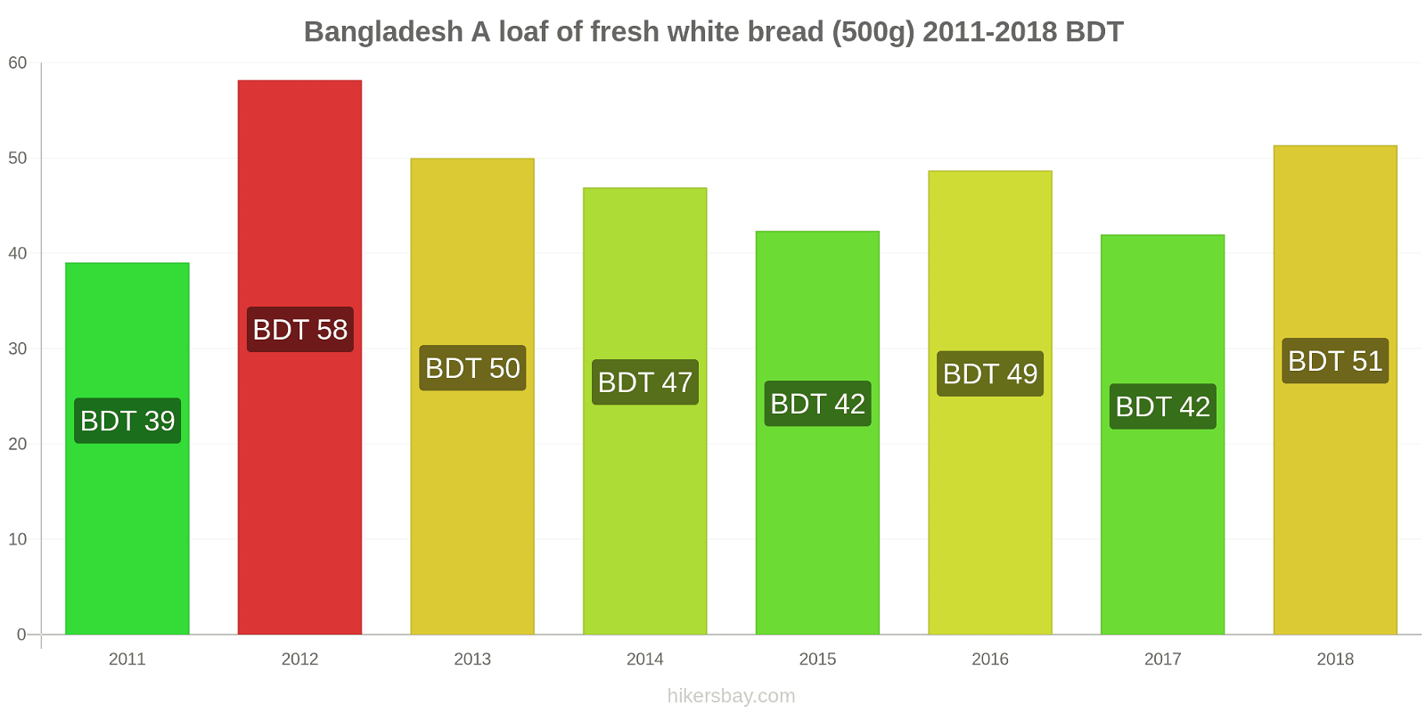 Bangladesh price changes A loaf of fresh white bread (500g) hikersbay.com