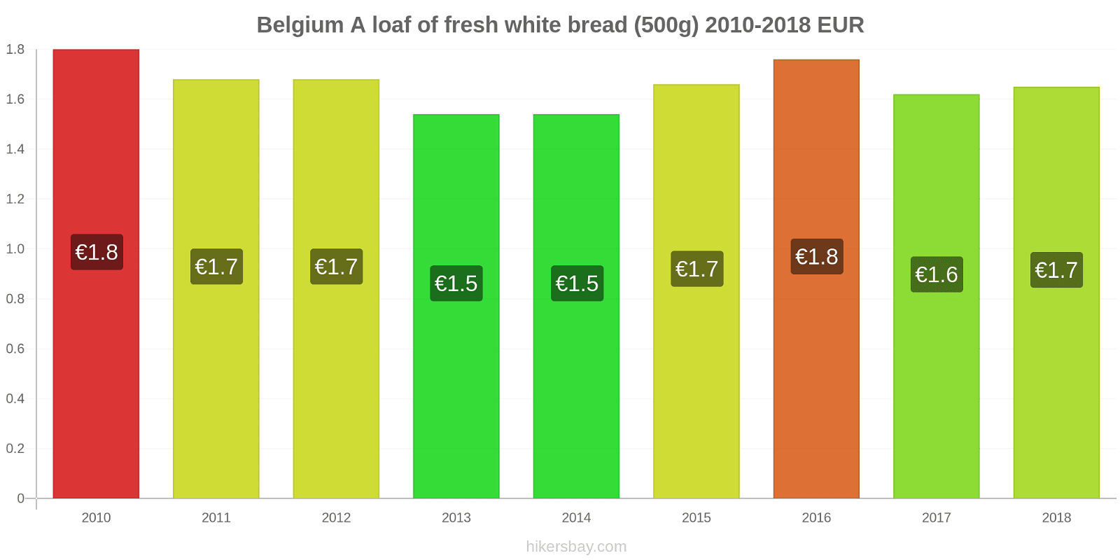 Belgium price changes A loaf of fresh white bread (500g) hikersbay.com