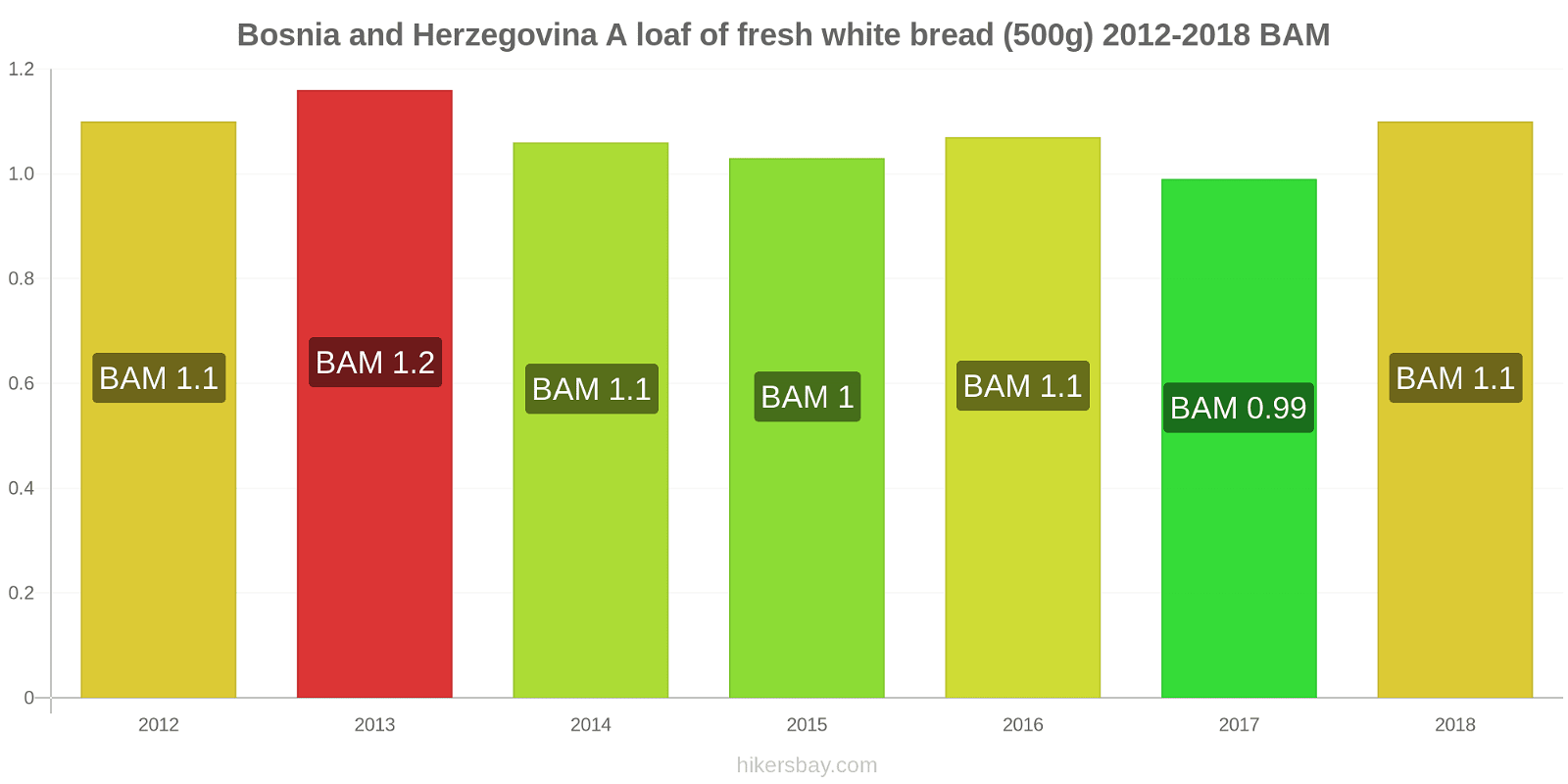 Bosnia and Herzegovina price changes A loaf of fresh white bread (500g) hikersbay.com