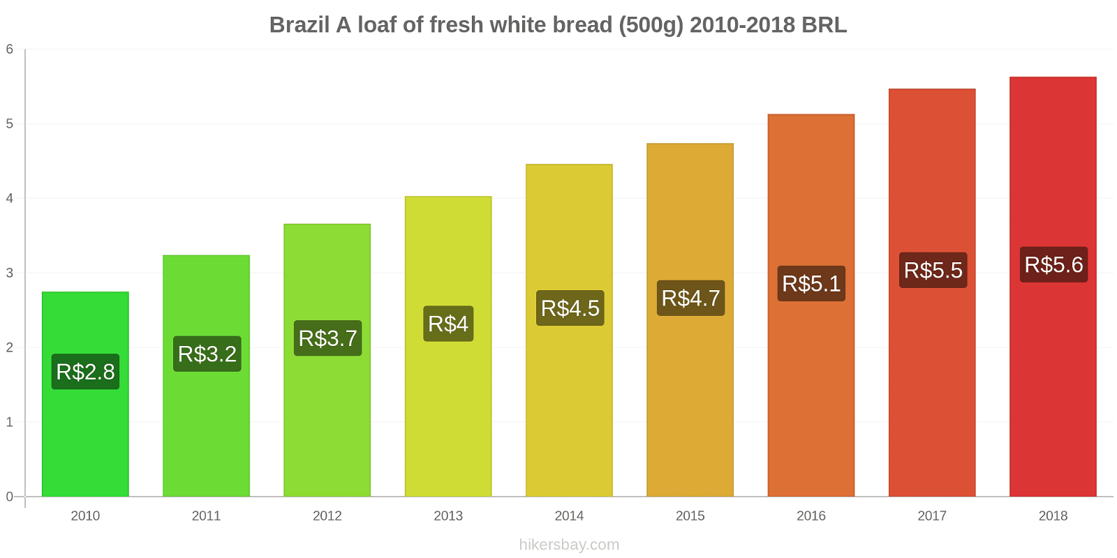 Brazil price changes A loaf of fresh white bread (500g) hikersbay.com