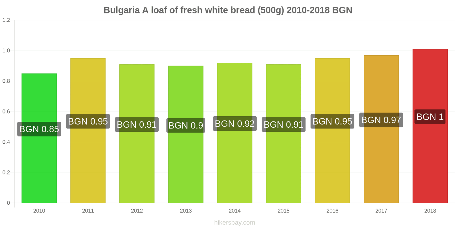 Bulgaria price changes A loaf of fresh white bread (500g) hikersbay.com