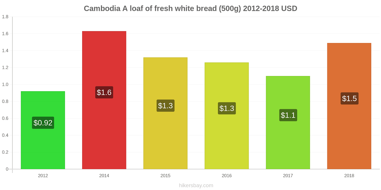 Cambodia price changes A loaf of fresh white bread (500g) hikersbay.com