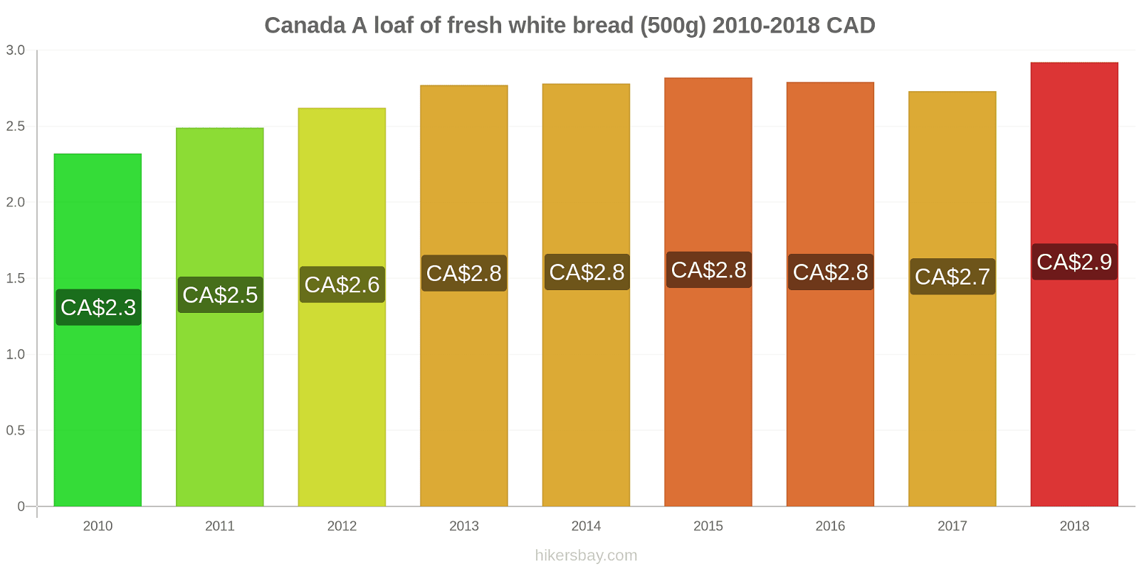 Canada price changes A loaf of fresh white bread (500g) hikersbay.com