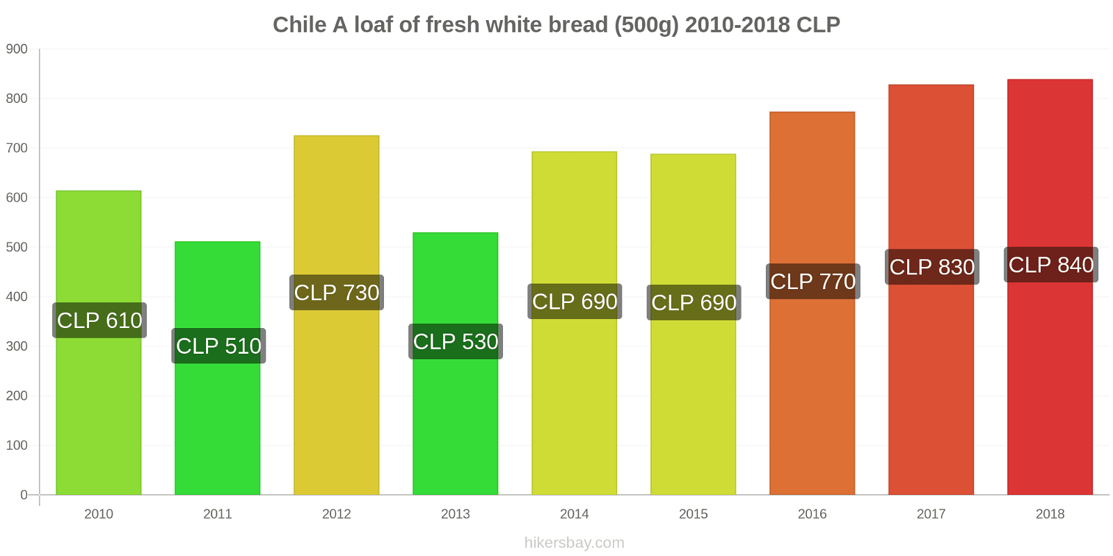 Chile price changes A loaf of fresh white bread (500g) hikersbay.com