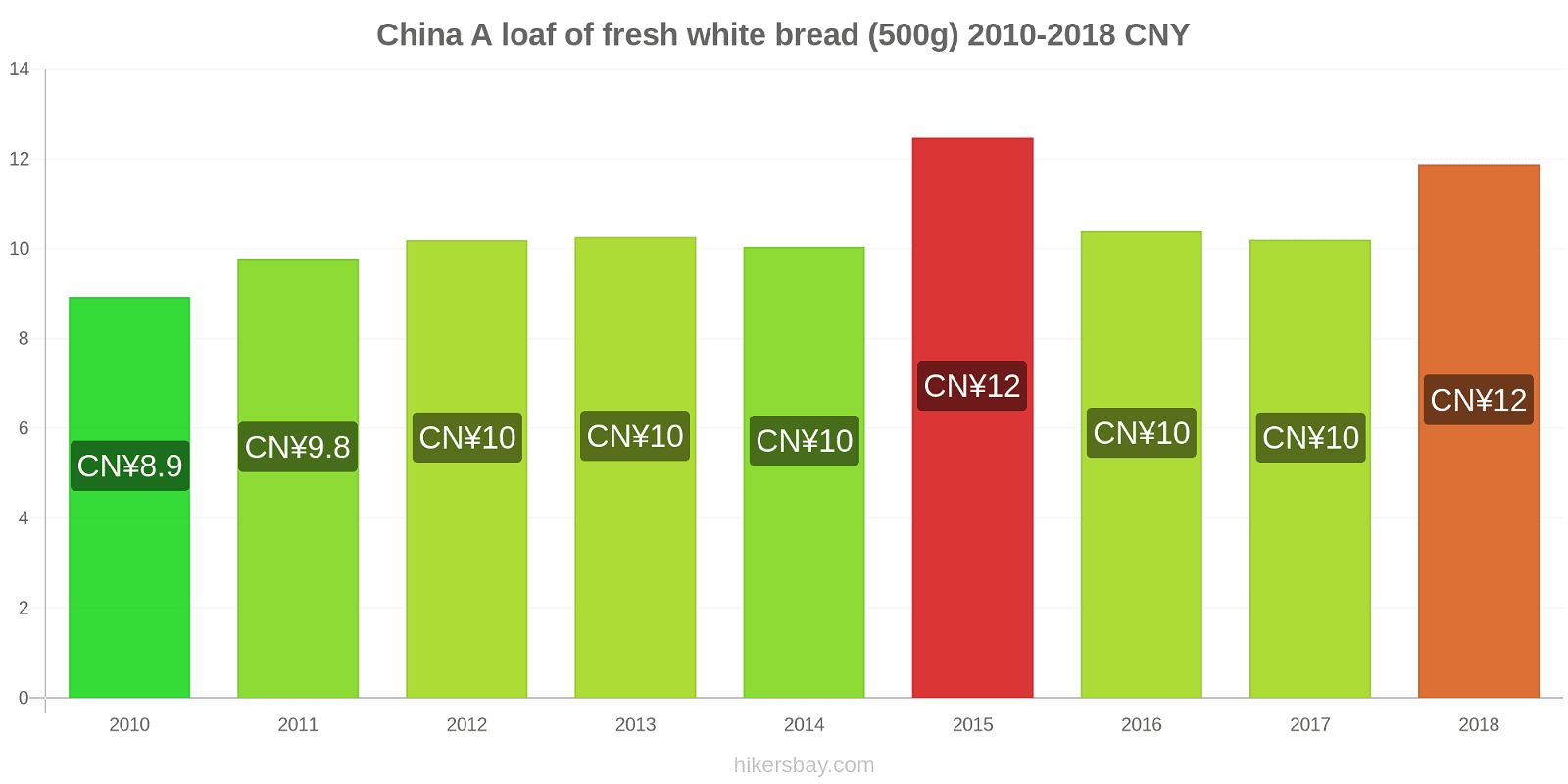 China price changes A loaf of fresh white bread (500g) hikersbay.com