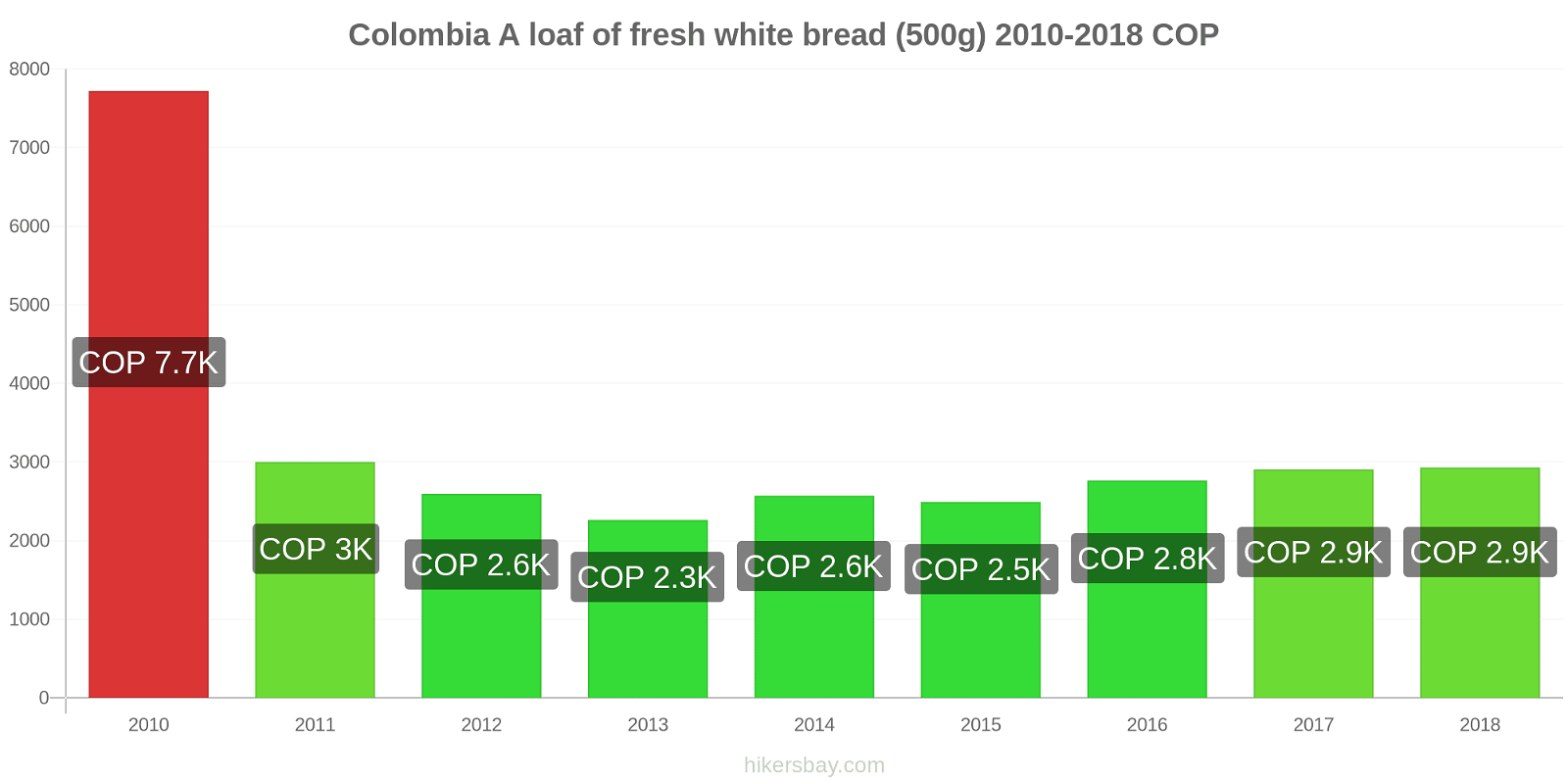 Colombia price changes A loaf of fresh white bread (500g) hikersbay.com