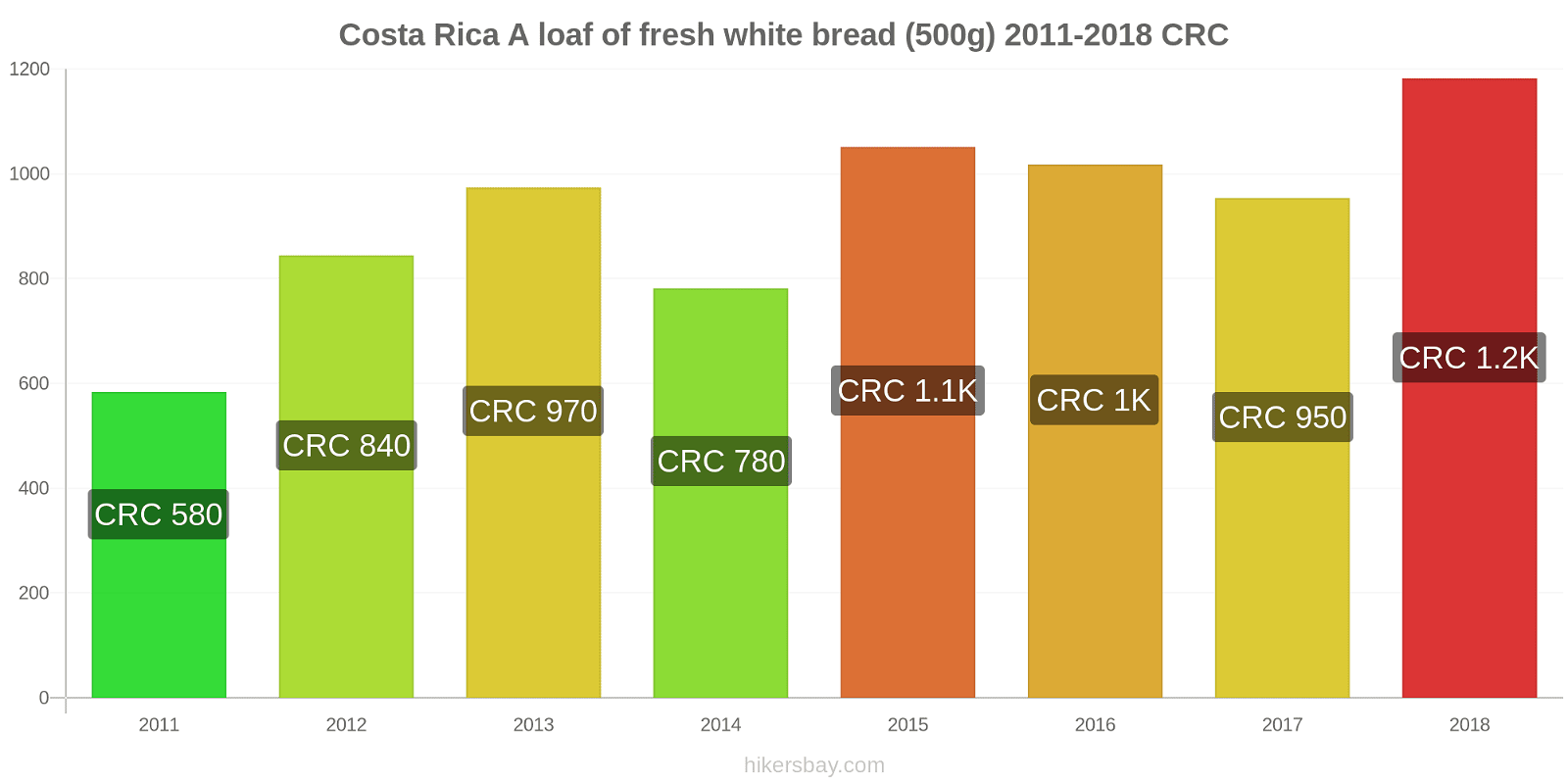Costa Rica price changes A loaf of fresh white bread (500g) hikersbay.com