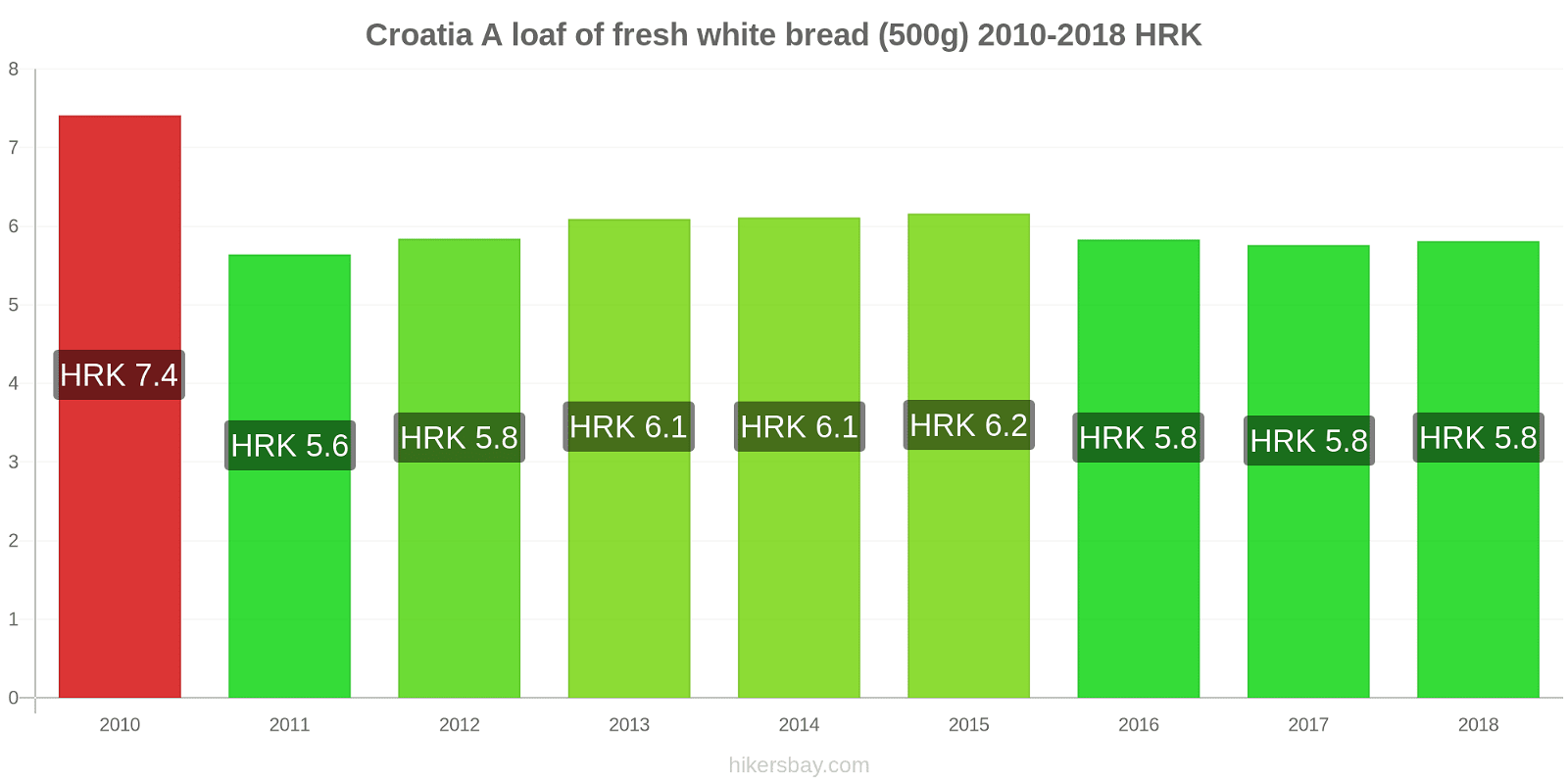 Croatia price changes A loaf of fresh white bread (500g) hikersbay.com